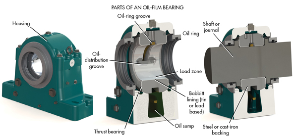 Types of Fluid Film Bearings